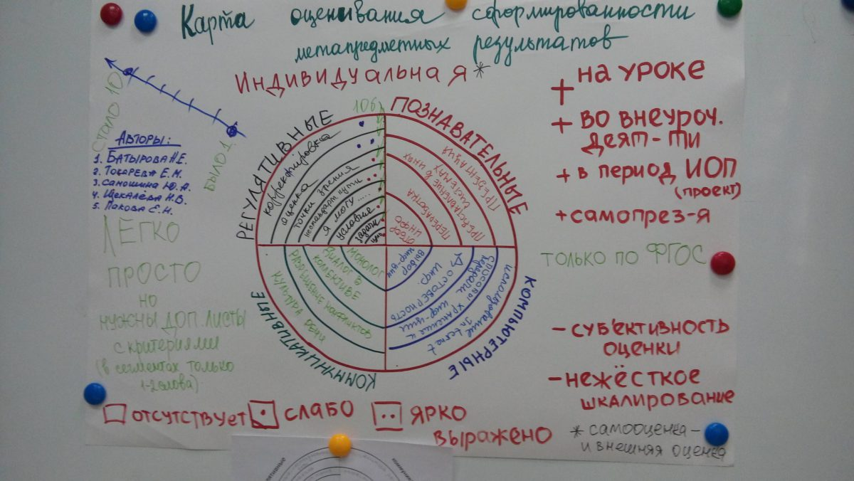 Karta-ocenivanija-meta_2_Dorabotano_no-ne-zaversheno_process-prodolzhaetsja
